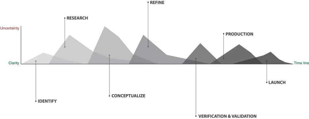Design Process Chart-8.jpg