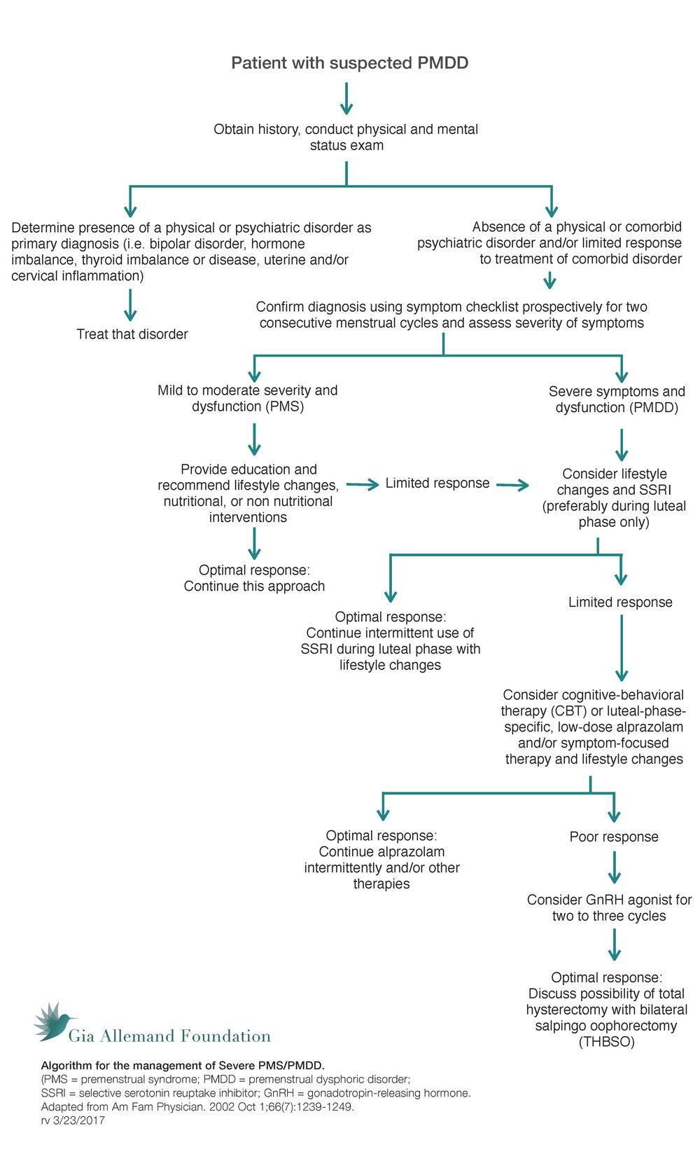 Algorithm for the management of PMDD.png
