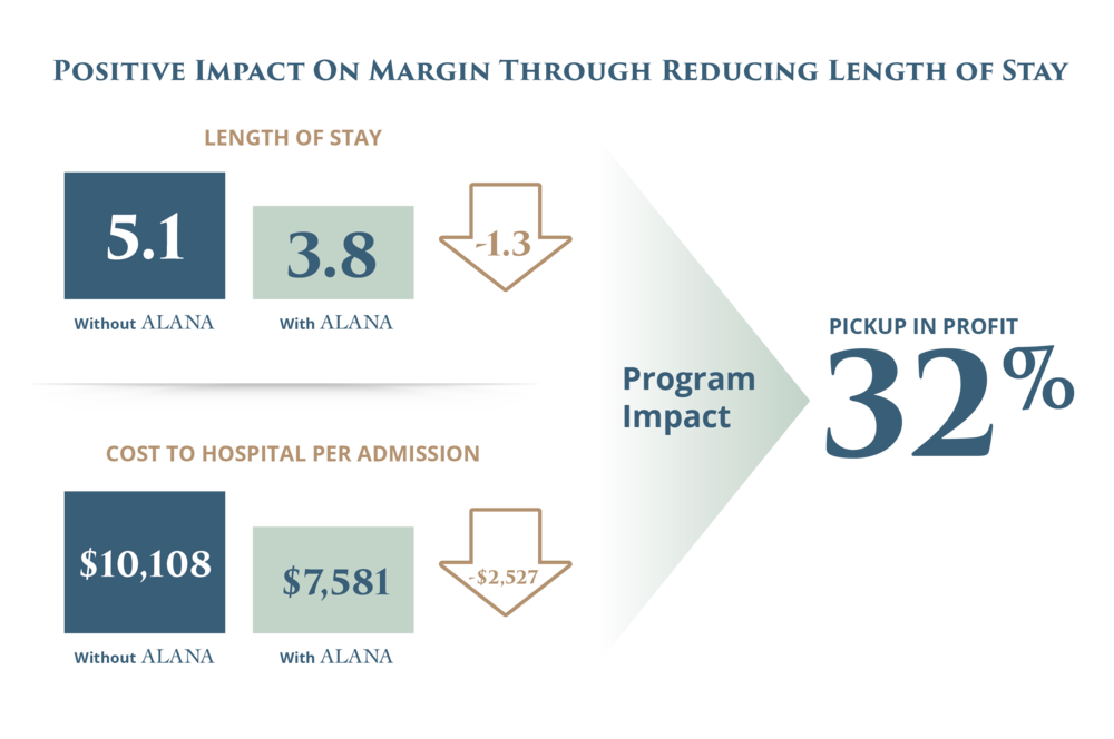 Positive Impact on Margin Through Reducing Length of Hospital Stay