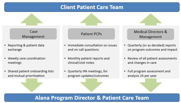 Client Care Management Process