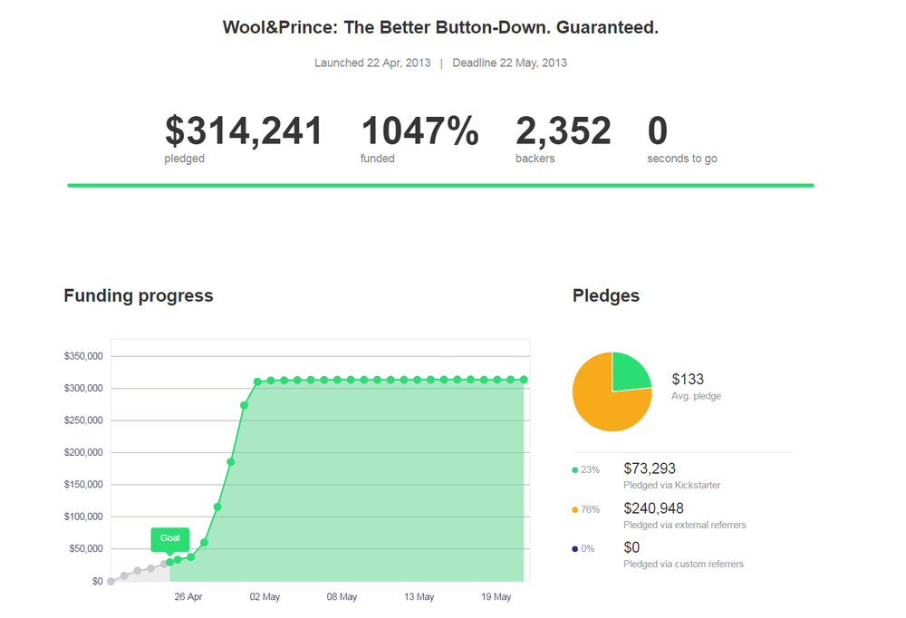 This is what happens when your kickstarter goes viral and then you cut it off