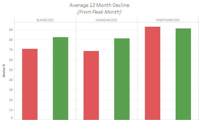 Average 12 Month Decline.png