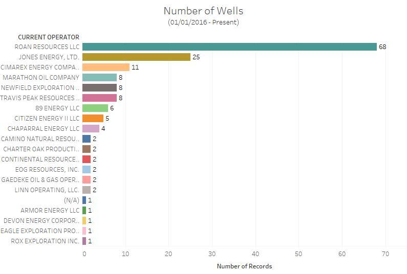 Number of Wells.jpg