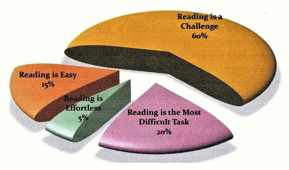Prev.of.Dysl.chart.jpg