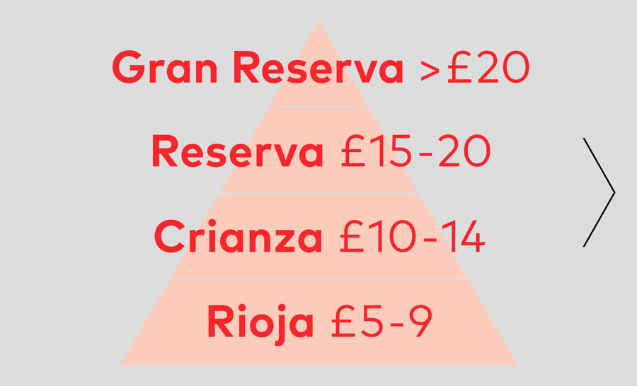 ...and their Prices - The level of ageing drives the retail price. Entry level Riojas are found at Supermarkets for £5-9. Restaurants carry Crianzas* worth £10-14 (before mark-up). High-end restaurants and wine shops focus on Reservas and Gran Reservas.