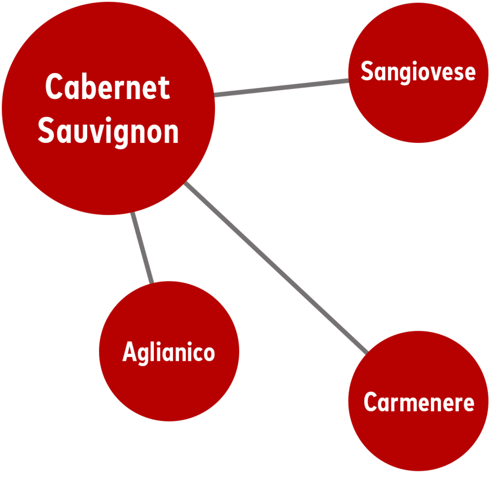 - If you like Cabernet Sauvignon, you'll also like...Aglianico (from Southern Italy)Carmenere (most often from Chile)Sangiovese (the Tuscan grape Chianti is made from)