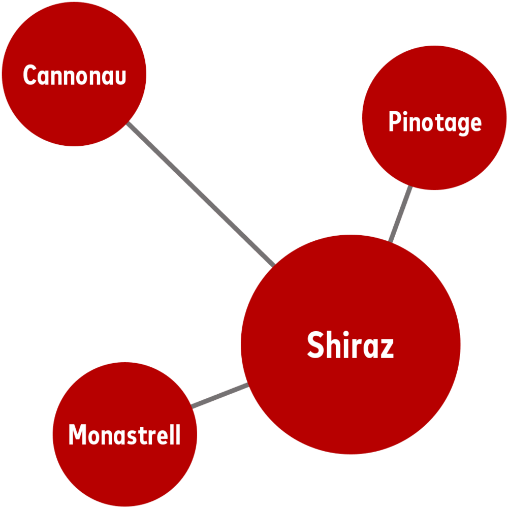 - If you like Shiraz, you'll also like... Pinotage (from South Africa)Cannonau (from Sardinia, Italy)Monastrell (from Spain)