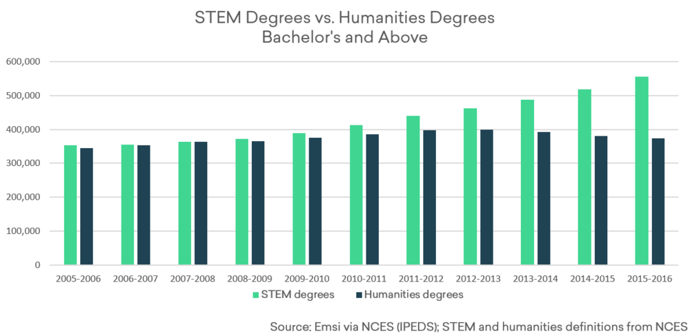 STEM-and-Humanities-Degrees_2006-2016.png