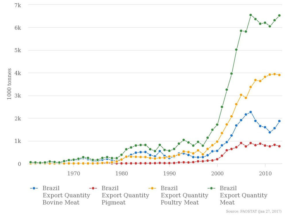 Export data for livestock in Brazil, 1970-2010.  Source:  FAO. (click to enlarge)