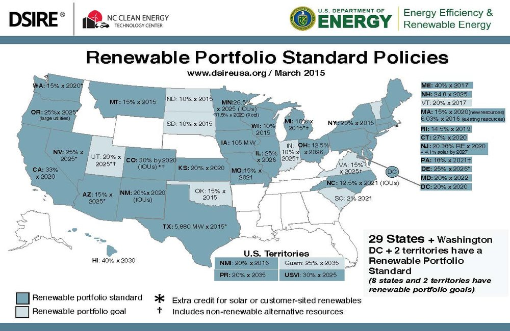 Just over half of U.S. states have a Renewable Energy Portfolio Standard. Because REPS are state-mandated policies, not all states have renewable energy portfolio standards, and these standards can vary from state to state.
