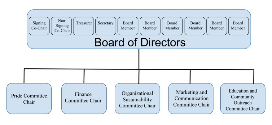 Board and chair chart.jpg