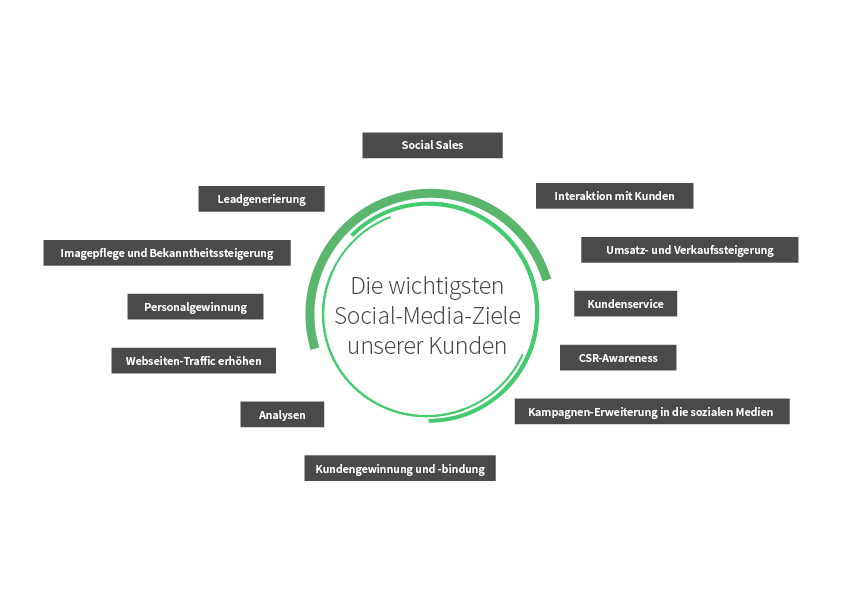 ViewYorkMedia-Social-Media-Ziele-Unternehmen