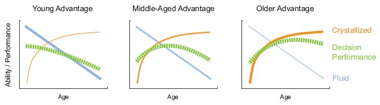 Figure 2. Fluid cognitive abilities decline across adulthood (blue line) while crystallized cognitive abilities improve (orange line). The dependence of decision performance (green line) on these two sets of abilities varies across contexts. For decisions that require flexible learning in a new situation (fluid), older adults may be at a disadvantage (left). When decisions can be made largely based on knowledge and experience (crystallized) older adults may make better decisions than young adults (right). Figure concept adapted from Agarwal et al. (2009).
