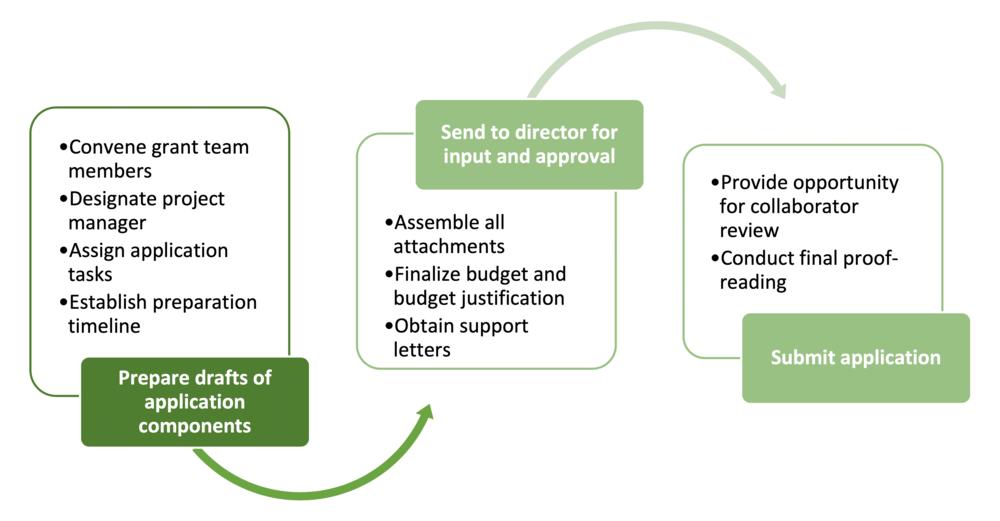 Grant-App-Process (1).png