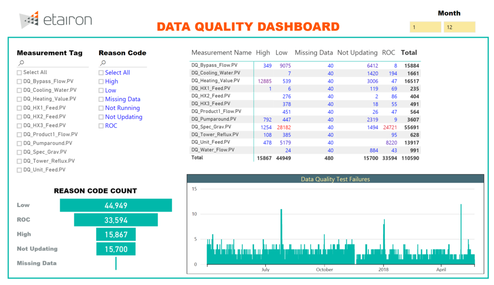 Data Quality Dashboard