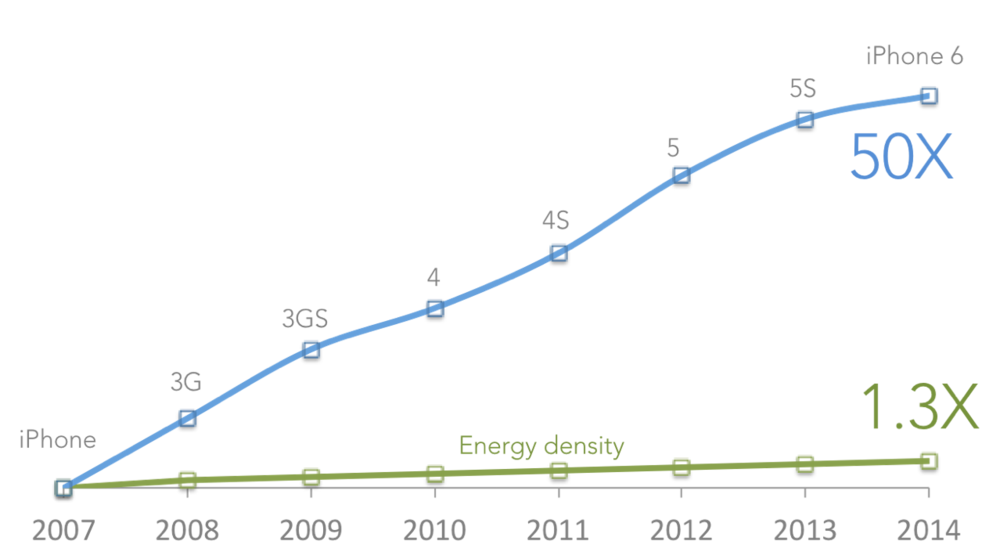 iPhone Processing Speed vs. Battery Energy Density