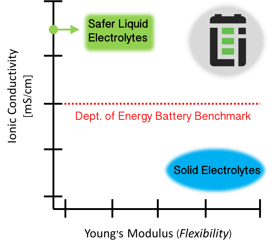 The Lithio Electrolyte exhibits comparable Li-ion performance as safer liquid electrolytes while exhibiting a flexible solid composite, which is above the DoE's benchmark for conductivity.