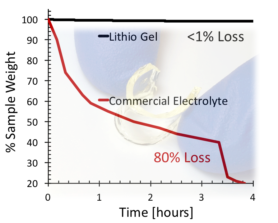 Stability up to 80°C - The Lithio Gel exhibits minimal weight loss while being held at 80°C compared to a commercial electrolyte. This results validates enhanced performance at higher temperatures for Li-ion batteries utilizing the Lithio Gel.