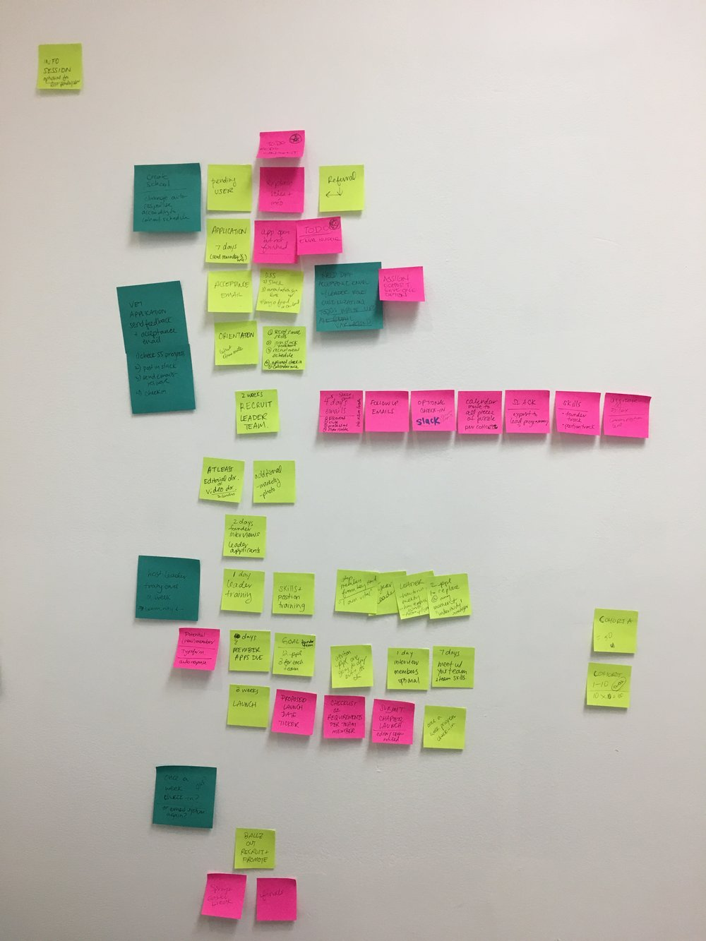 Mapping out potential program structure and user journeys.