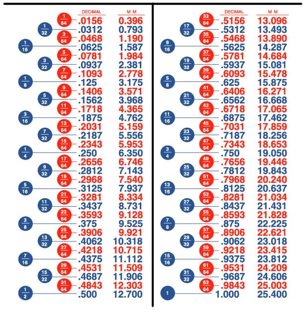 Fraction-Decimal-Millimeters Conversion Chart
