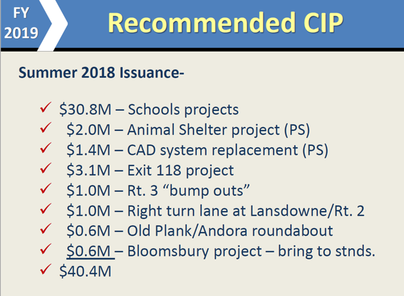 Capital Improvement Plan FY19 Expenditures