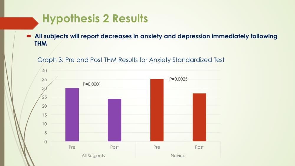 Meditation Study Results 2