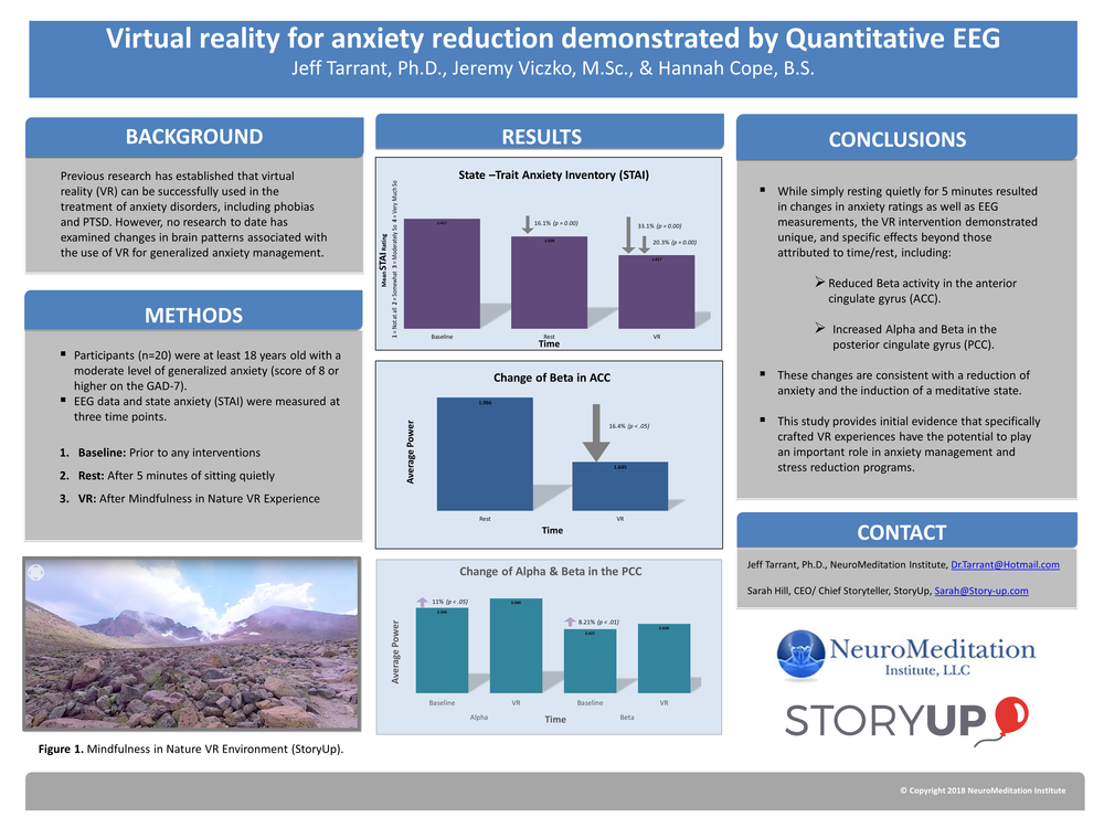 A Summary Page of the Virtual Reality for Anxiety Reduction Study.