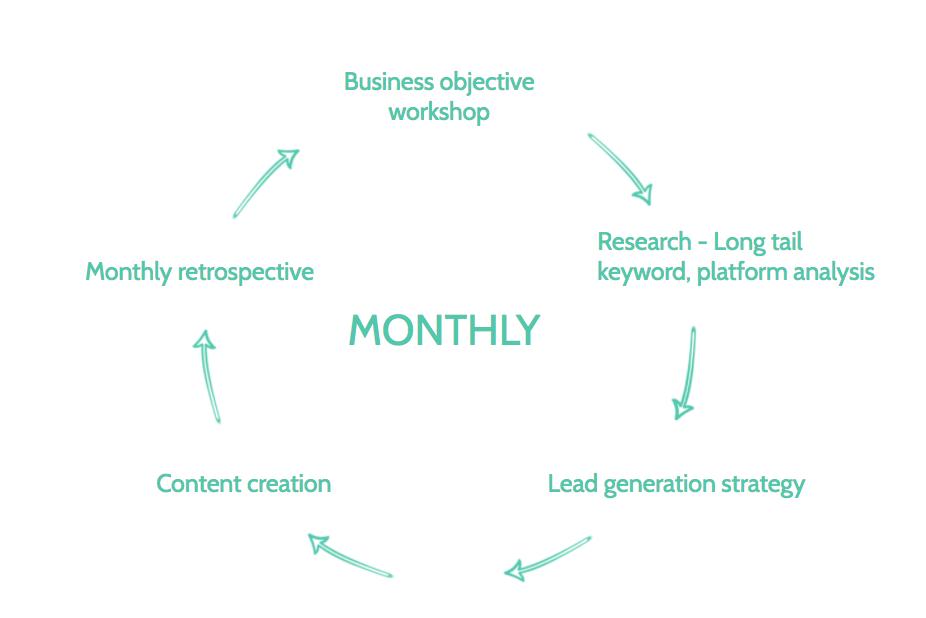 seo blog writing and marketing