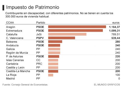 Fuente: ElMundo.es
