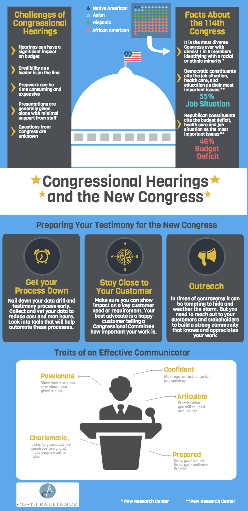 Congressional Hearings and the 114th Congress