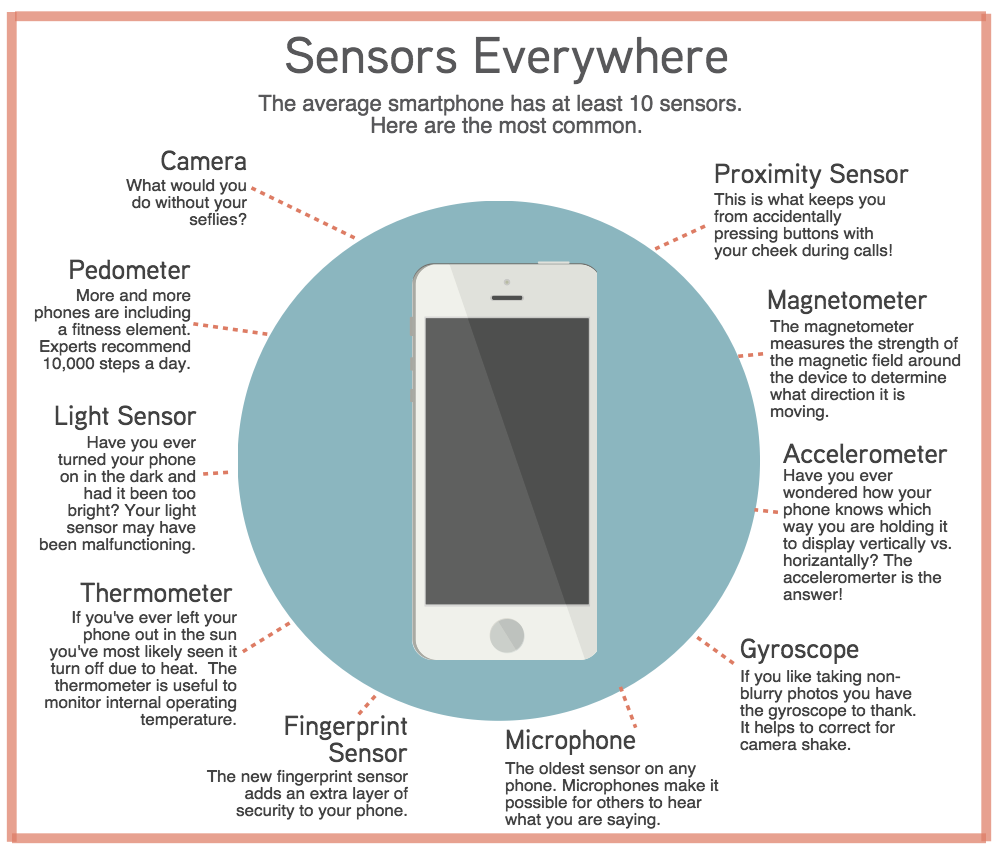 Phone Sensors