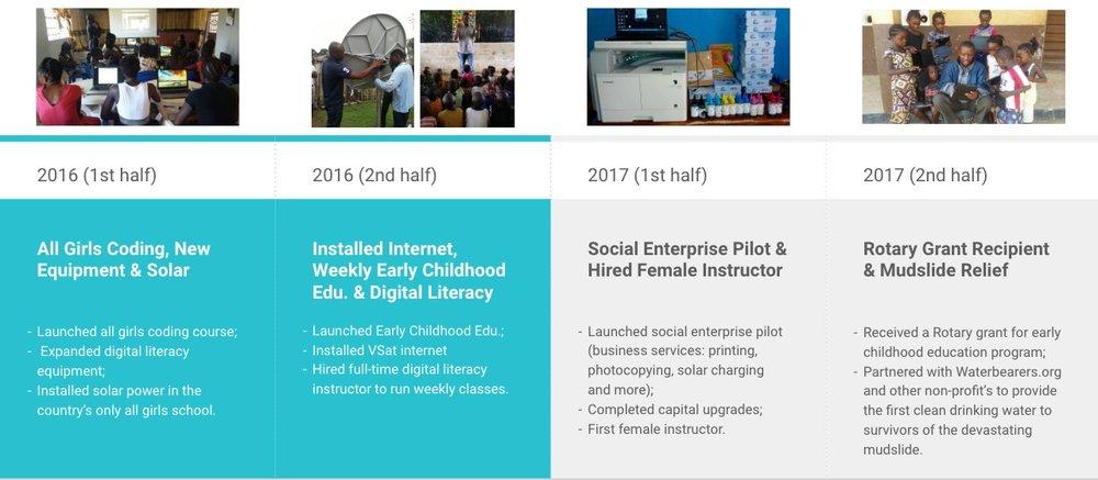 TVL+Milestones+2016+-+2017