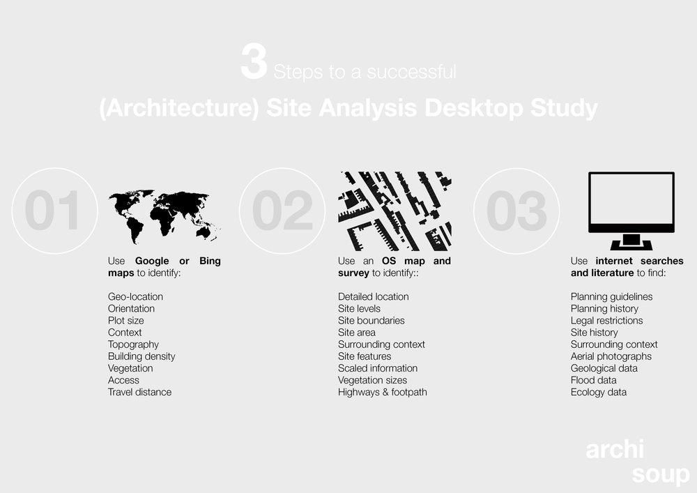 Archisoup-architecture-site-analysis-desktop-study-research.jpg