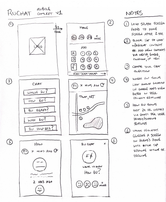 A paper sketch of an application concept can be used as a visual tool to quickly confirm or refine vision for a product. What sounds like consensus in a meeting can be far from it when surfacing early designs.