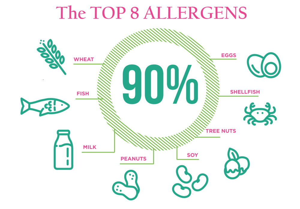 Top-8-Allergens (1).png