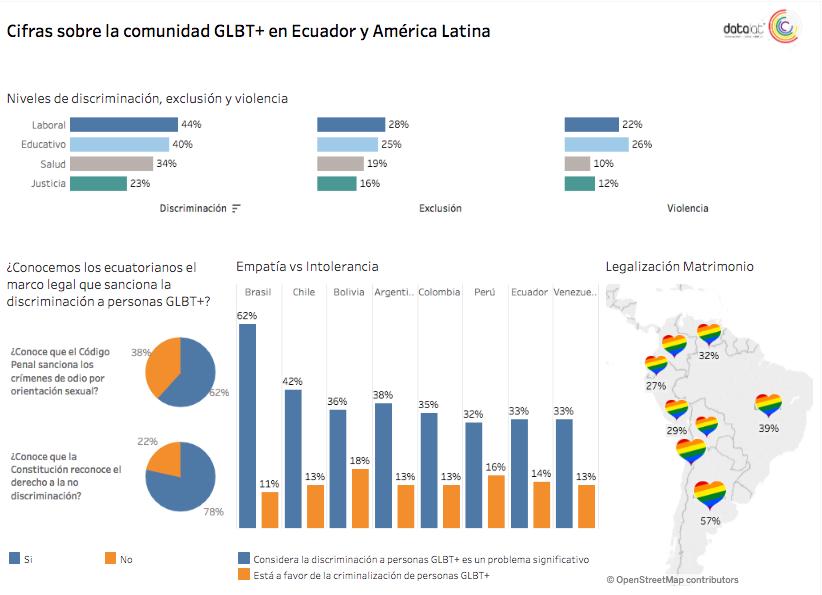 Cifras sobre la comunidad GLBT+ en Ecuador y América Latina ( Ver Dashboard Tableau )
