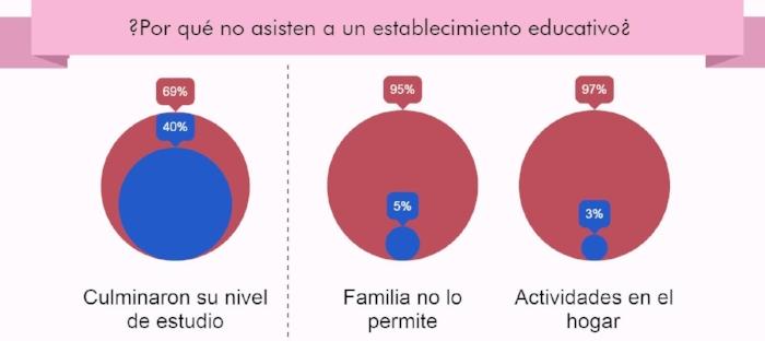 Fuente: Herdoiza (2015) - Elaboración: Red Ecuatoriana de Mujeres Científicas y Datalat (2017)