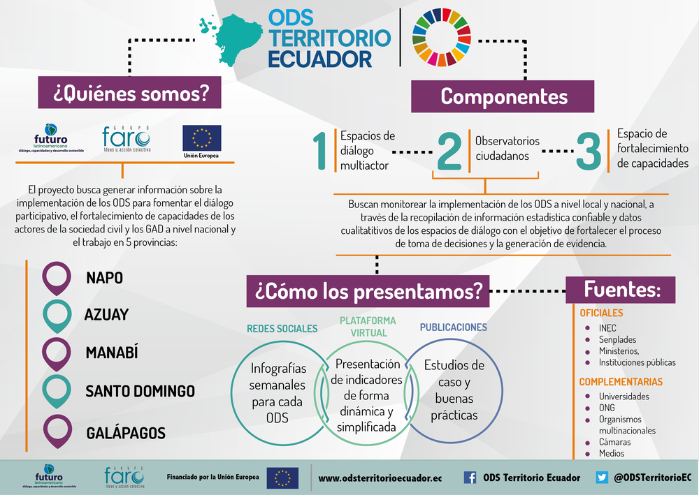 ODS Territorio Ecuador - ODS Territorio Ecuador, presentado por Alvaro Andrade de Grupo FARO. Este proyecto se enfoca en el cumplimiento de los ODS a nivel nacional y local para conformar espacios de diálogo, observatorios ciudadanos de monitoreo a los ODS y un programa de desarrollo de capacidades enfocado a escala local; siendo su objetivo la mejora integral de la planificación y las condiciones y medios de vida en Ecuador. Para lograr este objetivo, el proyecto ejecutará 3 componentes incluyendo un programa de desarrollo de capacidades enfocado a escala local.