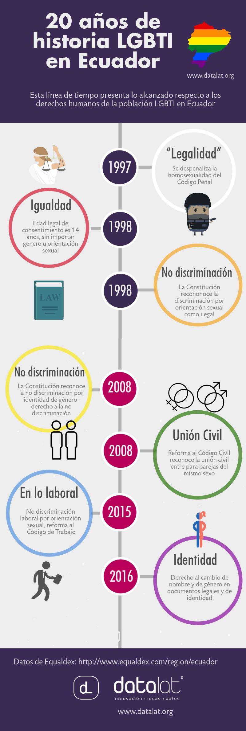 INFOGRAFÍA  Linea de tiempo de los 20 años de historia LGBTI en Ecuador