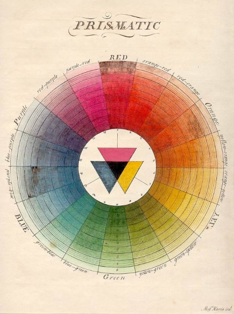 Moses Harris, The Natural System of Colours  (1770)