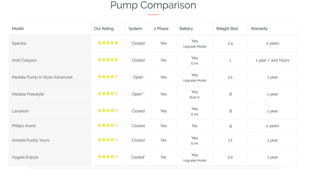 Bump Benefits gives you all the information you need to decide which pump works best for your lifestyle.