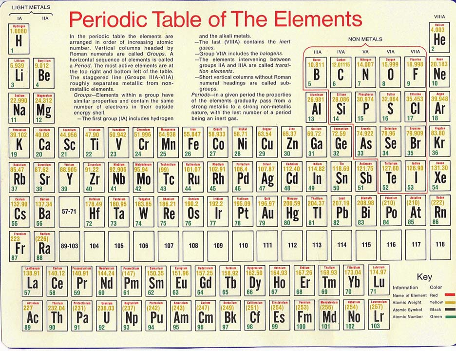 e-PERIODIC-TABLE.JPG