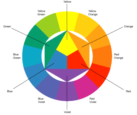 Color Wheel with triangle, square and rectangle.