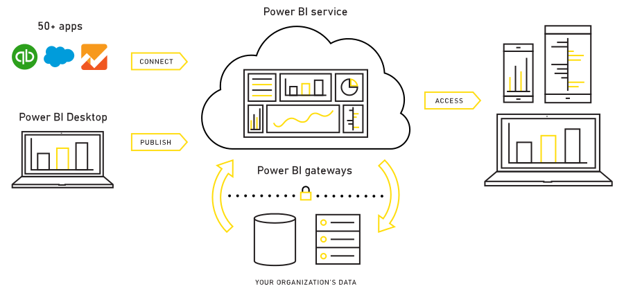 Microsoft Power BI for data visualization and predictive analytics