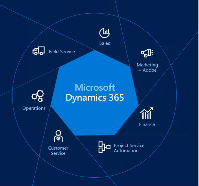 dynamics 365 wheel 2.PNG