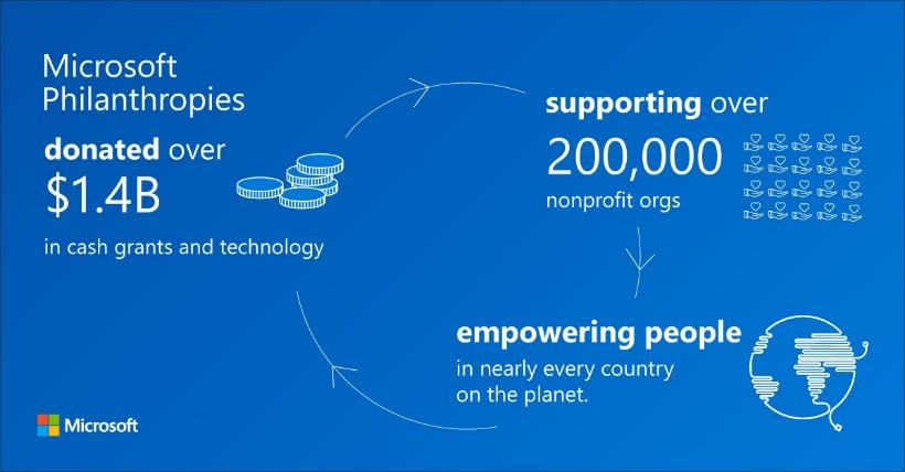 Microsoft Helps Nonprofits
