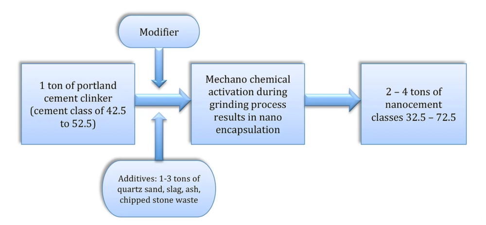Technological diagramm of low clinker nano cement production