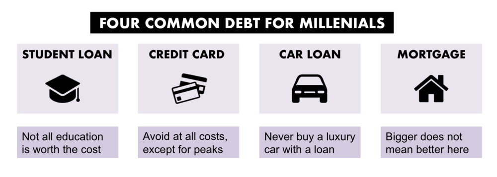 Millennial Common Debt