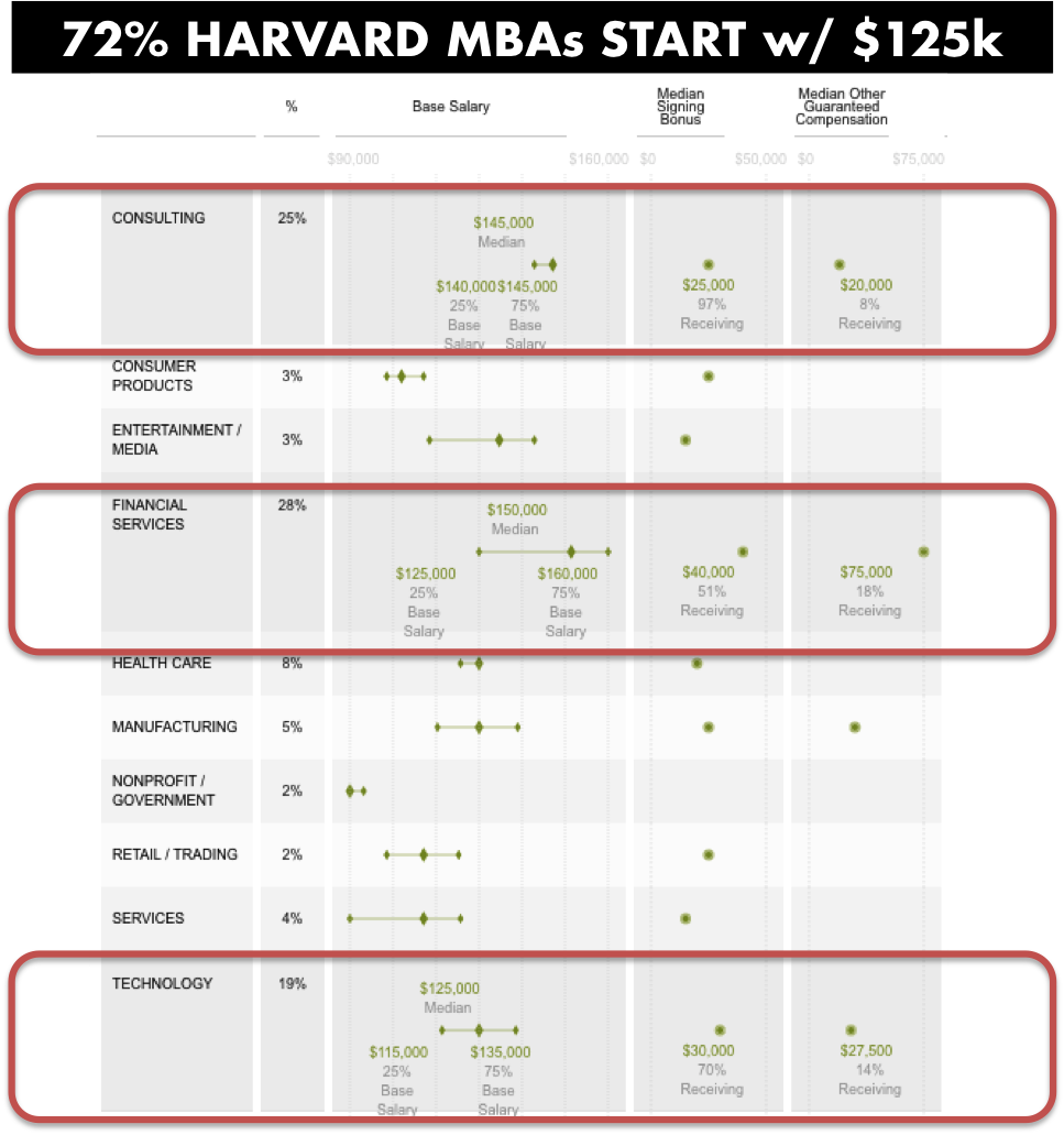 Source: Harvard Business School Data & Statistics (http://www.hbs.edu/recruiting/data)