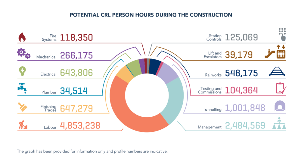 Graph of Potential CRL person hours during the construction